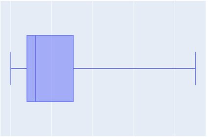 The 5 number summary visualized as a box and whisker plot.