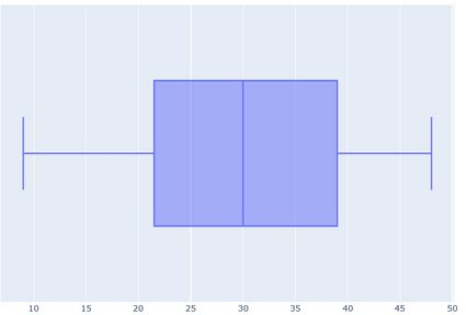 The box and whisker plot for the data in the example.