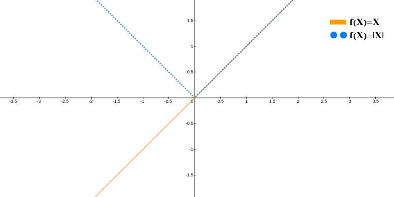 Graph of y = x and its absolute value