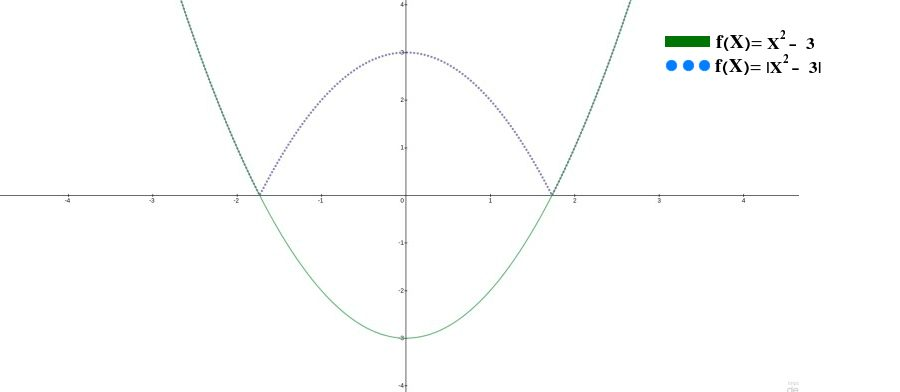 Graph of y = x * x and its absolute value