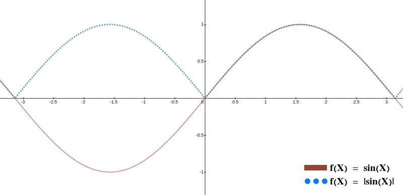 Graph of y = sin x and its absolute value