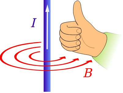 Right hand rule, second version