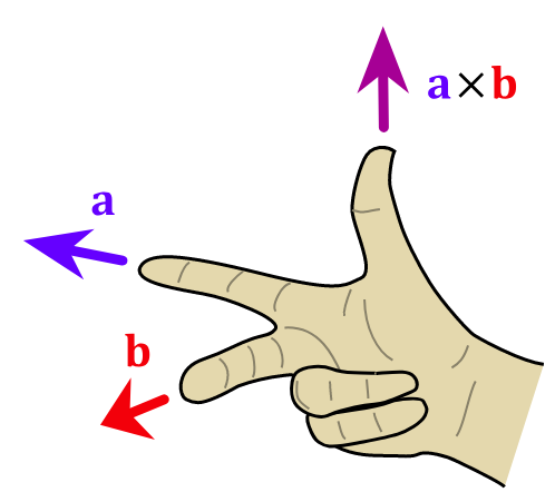 Right hand rule, first version