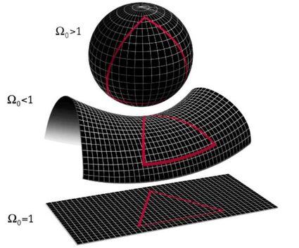 Curved space as a posibility for the universe
