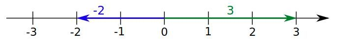 Distance in the 1-dimensional number line