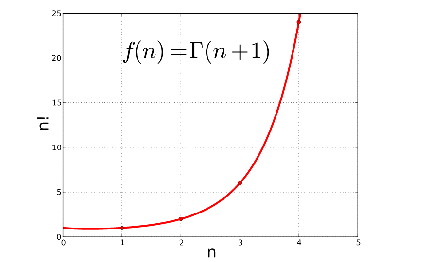 Gamma function plotted