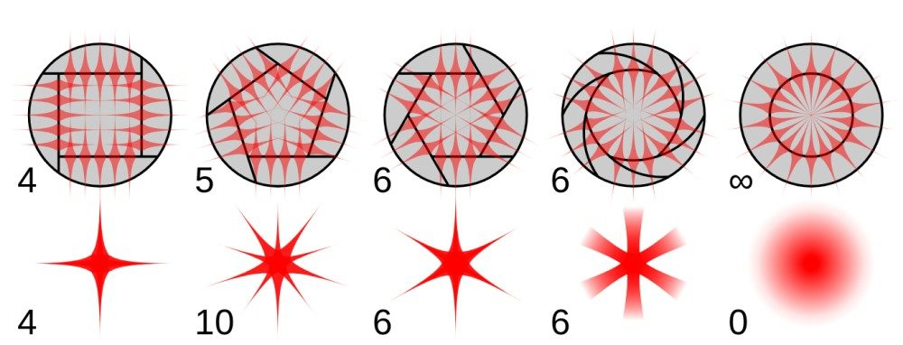Diffraction grating pattern for different apperture shapes, including the hexagon