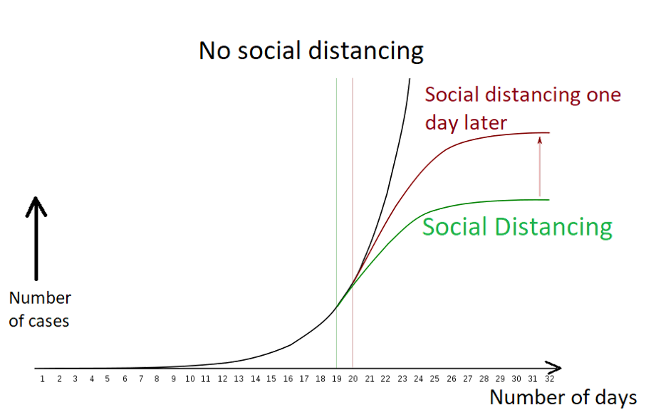 Effects of social distancing on the number of infected people