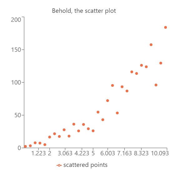 Scatter plot mentioned above