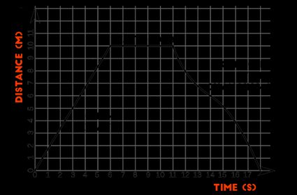chart showing position and time of an object