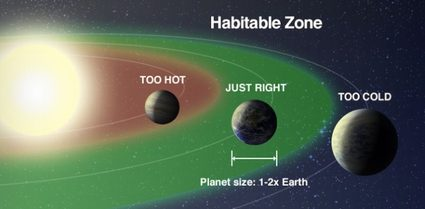 Visualization of the orbital requirements for habitable exoplanets