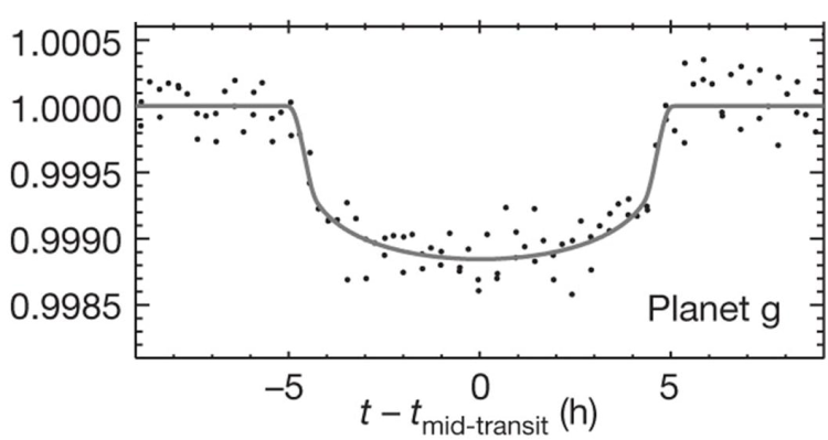Real measurement of star light dimming due to transit, showcasing it diminutive size