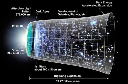 expansion of the universe