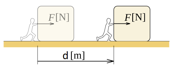 representation of work definition in physics