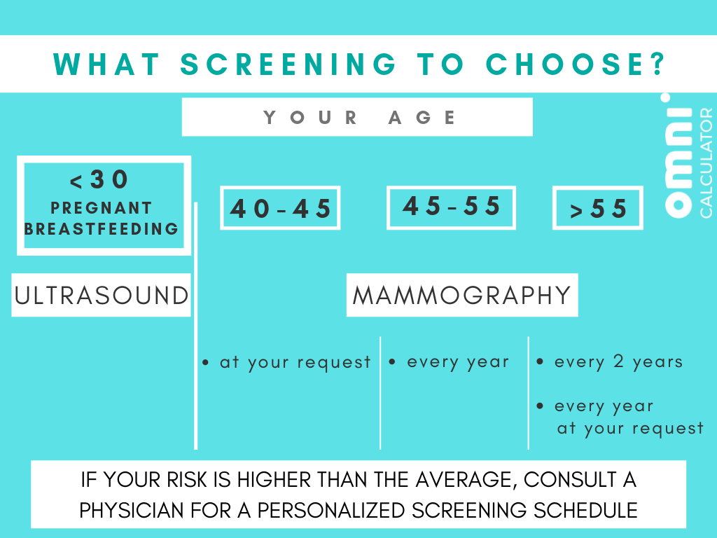 Screening methods depending on age