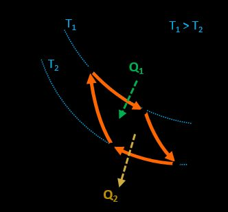 Carnot cycle diagram