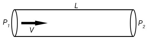 Pipe with Length, L, diameter, D, and fluid pressures P1 and P2 on either ends.