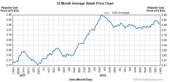 Gasoline prices over time