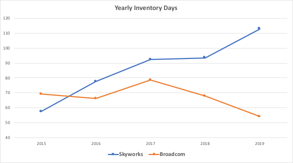 Skyworks vs Broadcom trend comparison