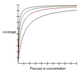 Graph showing Langmuir adsorption isotherm