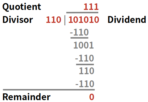 Binary division example using long multiplication method.