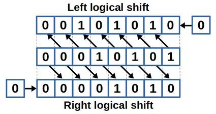 The bit shift calculator performs bit shifts to the left and right.