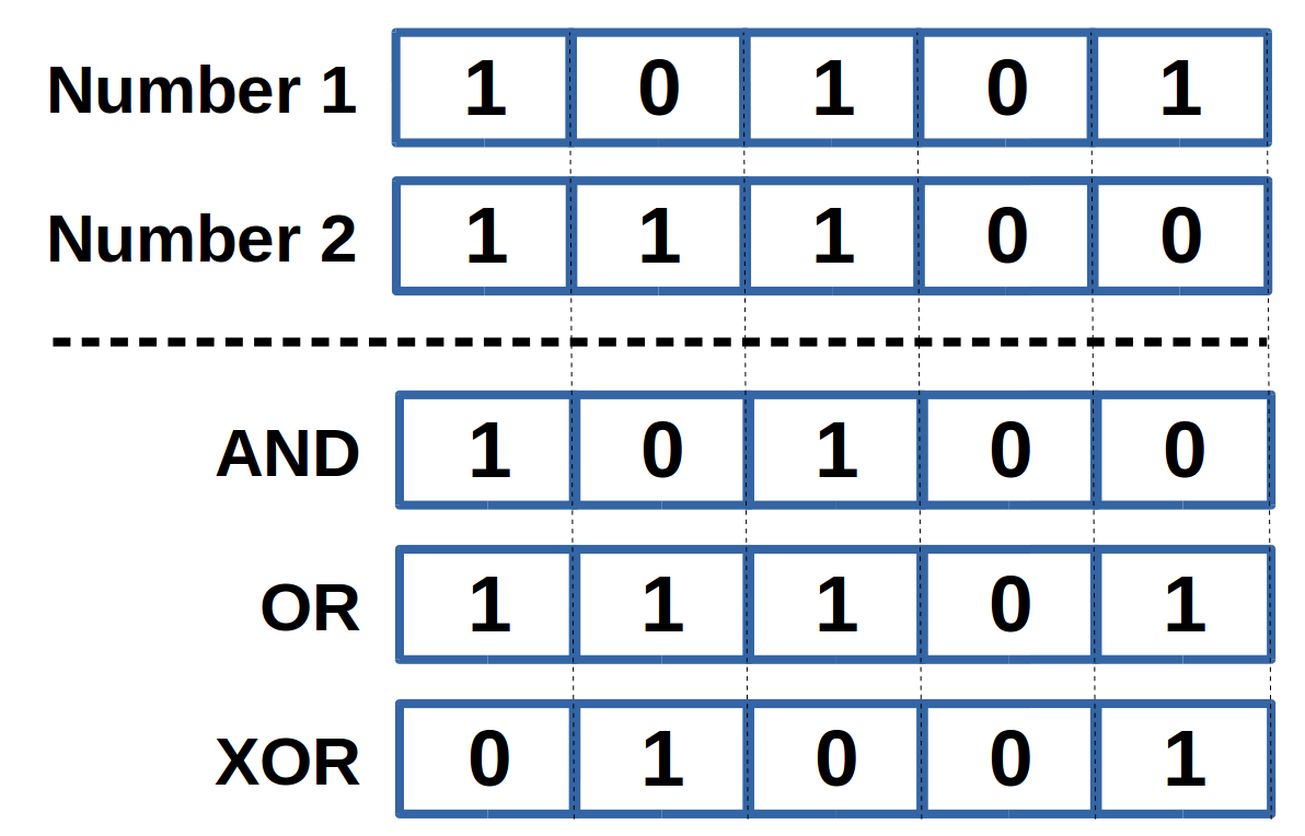 The bitwise calculator performs bitwise AND, OR, and XOR operations.