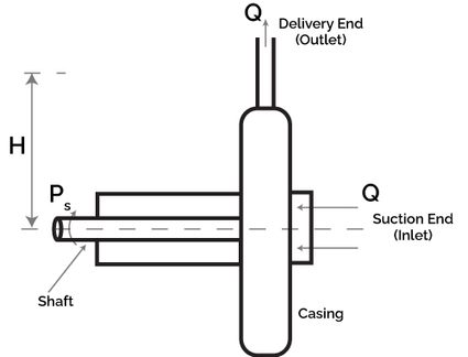 Operation of a pump