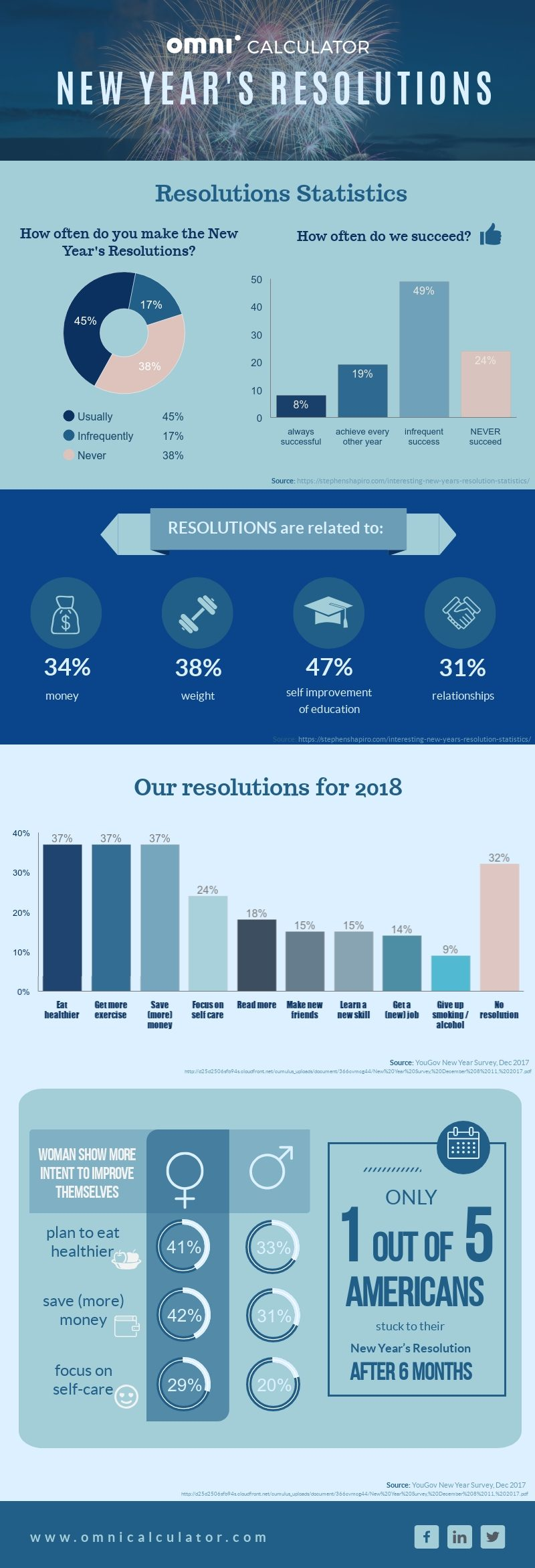 New Year's Resolutions statistics by Omni