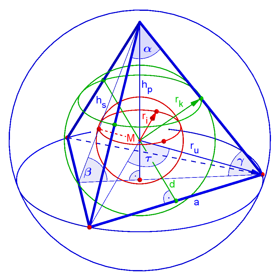 Spheres in and around tetrahedron