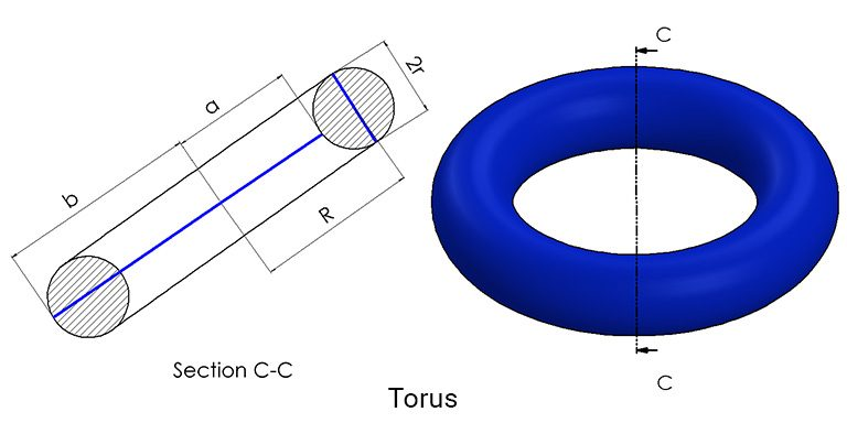Torus cross-section and  with radii, a and b