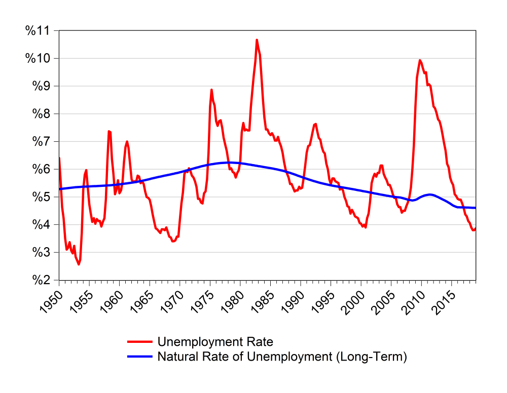 US unemployment rate and natural rate of unemployment- historical data