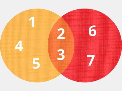 The union and intersection of the sets: integer Venn diagram.