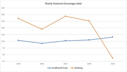 Lockheed vs Boeing yearly trend comparison