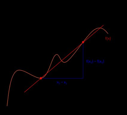 Average rate of change between two points of non-linear function