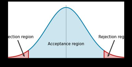 A bell curve with the acceptance and rejection regions indicated.
