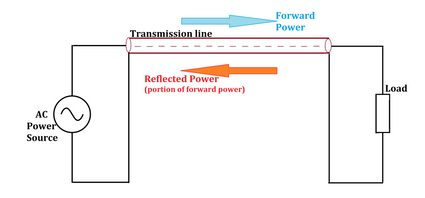 RF circuit with forward and reflected power