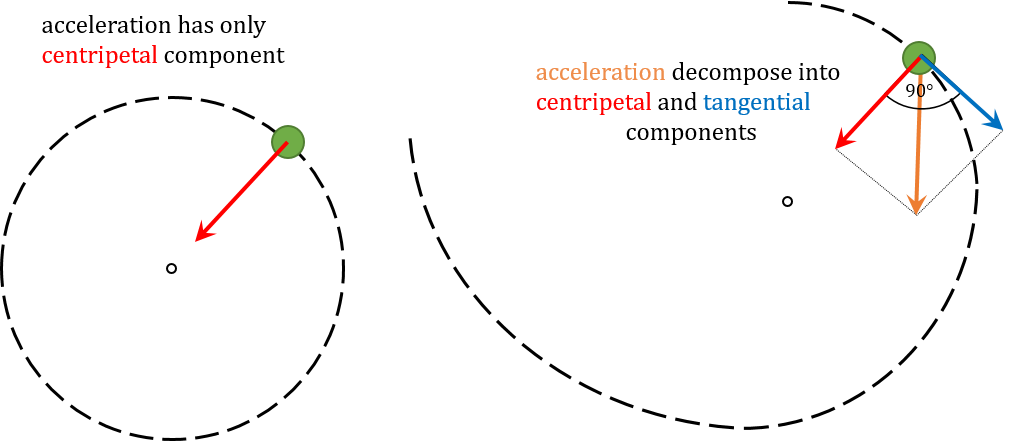 Centripetal and tangential acceleration components in a circular motion