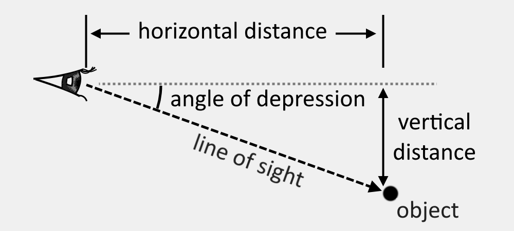 Illustration showing the horizontal and vertical distances, and where the angle of depression is with respect to the horizontal
