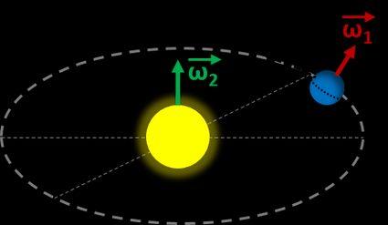 Two types of angular velocities of a planet orbiting the Sun