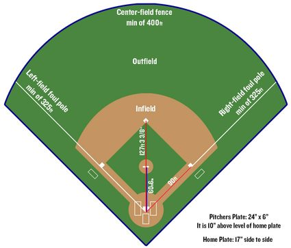 Baseball field diagram with infield, outfield and foul poles marked