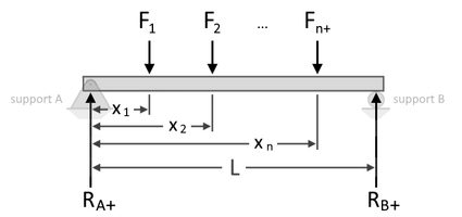 Diagram of a simply-supported beam and point loads at distance x from support A (support at the left).