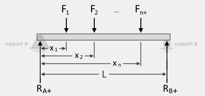 Illustration of a simply-supported beam of length, L, and showing the loads applied on the beam with their corresponding distances from support A.