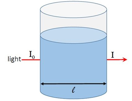 Absorption of light as it passes through a solution.