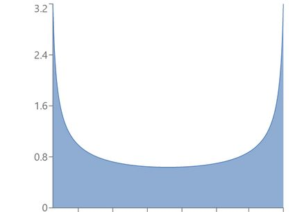 Example of beta distribution with α = β = 0.5.