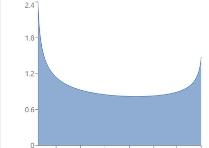 Example of beta distribution with α = 0.7, β = 0.8.