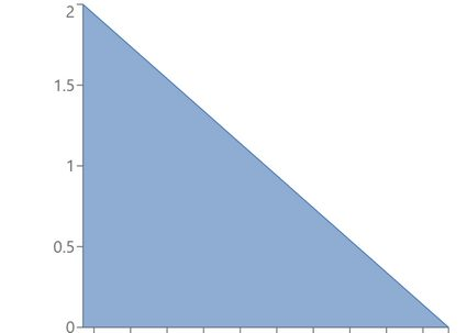 Example of beta distribution with α = 1, β = 2.