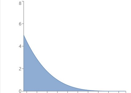 Example of beta distribution with α = 1, β = 5.