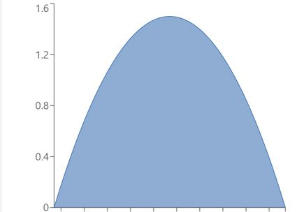Example of beta distribution with α = β = 2.