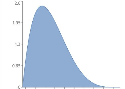 Example of beta distribution with α = 2, β = 5.